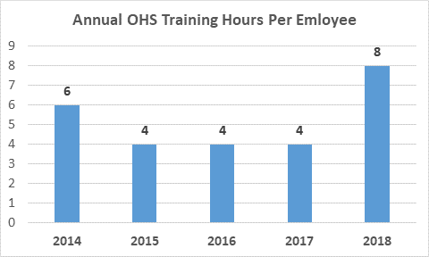 Annual OHS training hours per employee