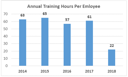 Annual training hours per employee